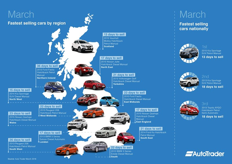 Kia Sportage Was Uk S Fastest Selling Used Car In March Auto Trader Used Cars