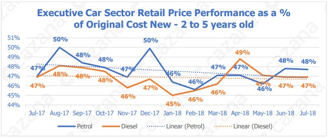 Executive car sector retail price performance as a % of original cost new, two to five years old