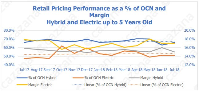 Retail pricing performance as a % of OCN and margin - hybrid and electric cars up to five years old