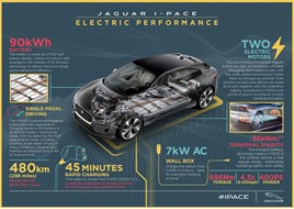 Jaguar I-Pace technical graphic
