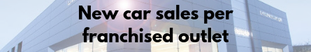 New car sales per franchised outlet