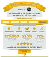 Pendragon customer service assistant role infographic