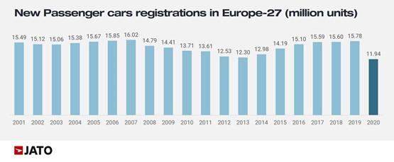 Jato Dynamics annual new car registrations data