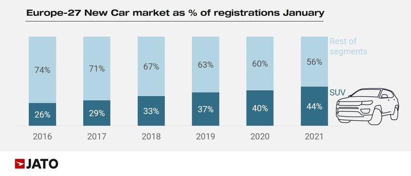European new car registrations January rolling totals, Jato Dynamics