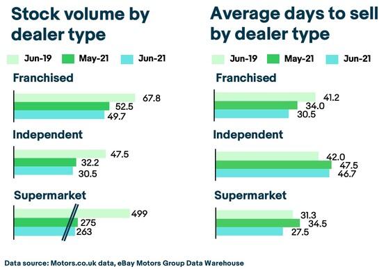 eBay Motors stock holding by car dealer type, June 2021