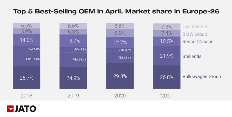 European car registrations, market share % by brand, April 2021