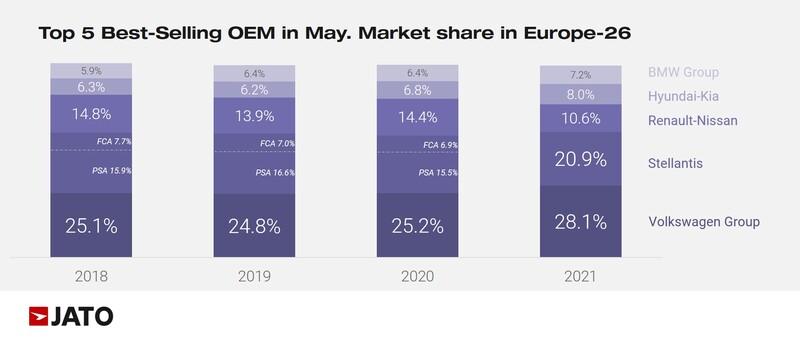 Jato European new car sales data, market share by OEM, May 2021