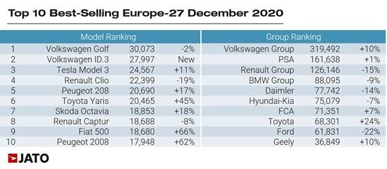Jato Dynamics' top ten best selling cars in Europe, December 2020