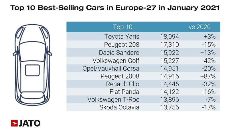 Europe's top ten best sellers in January 2021, Jato Dynamics