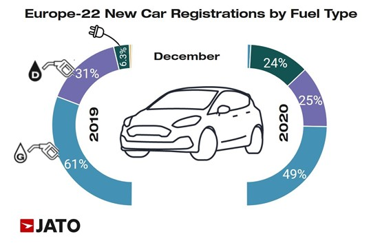 Jato Dynamics registrations by fuel type data, December 2020