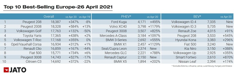 Jato Dynamics' best-selling cars in Europe rankings, April 2021