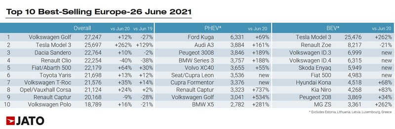 Jato Dynamics' new car registrations rankings for Europe, June 2021