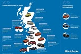 Auto Trader maps out its biggest sellers of 2015 by region