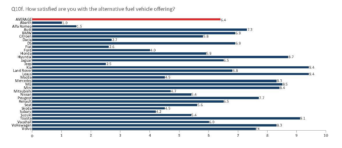 NFDA Dealer Attitude Survey: car franchises' current AFV offering