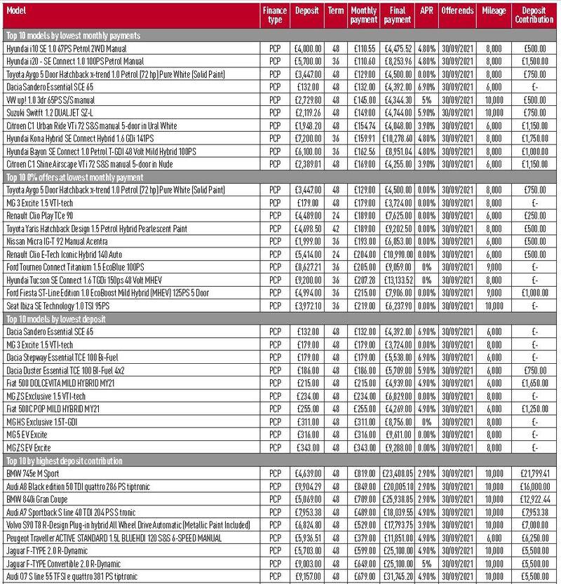 AM car finance data for Q3, 2021