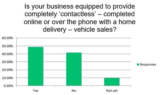 Results from the AM UK car retail coronavirus impact survey indicate that few retailers are equipped to provide contactless online sales