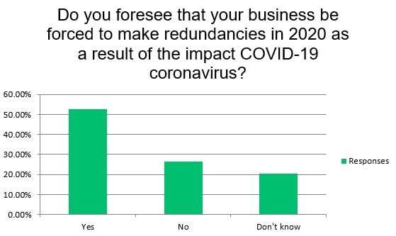 AM COVID-19 coronavirus impact survey - redundancies data