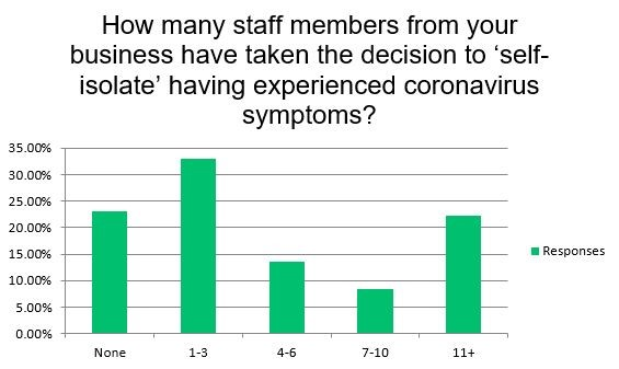 AM Impact of Coronavirus Survey - 'self isolation' data