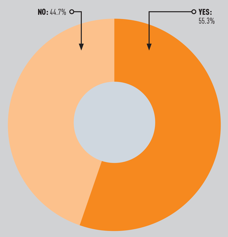 AM poll result Feb 2020