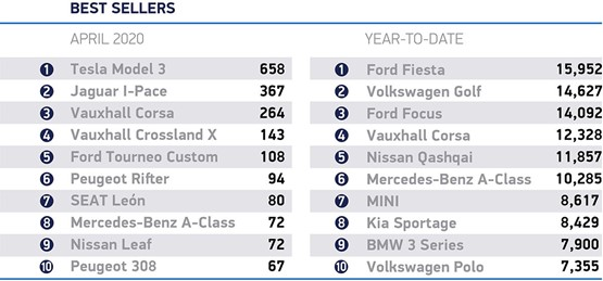 Best selling cars in SMMT April new car registrations data