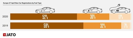 Jato Dynamics European new car registrations data, by fuel type, for April