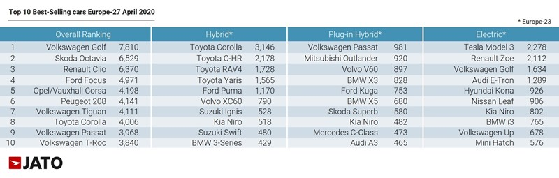 Jato Dynamics European new car registrations data for April - top performing vehicles