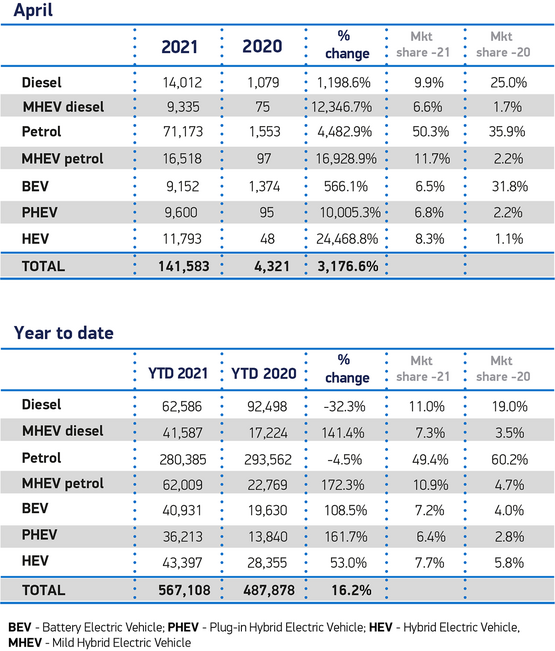 SMMT registrations data by fuel type, April 2021