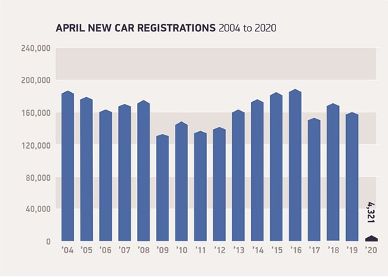 SMMT April year-on-year new car registrations data