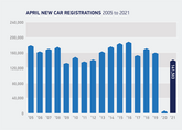 April 2021 brought 30-fold YoY car registrations rise