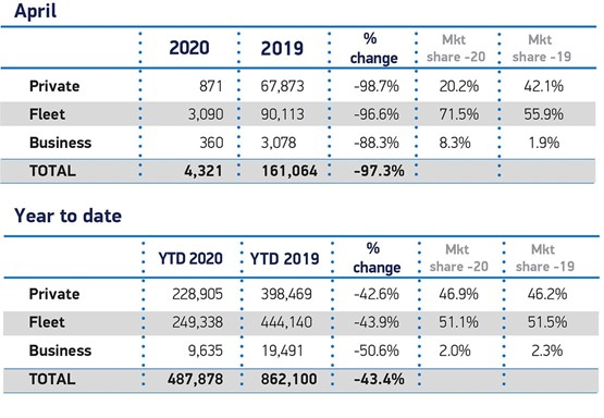 SMMT April 2020 new car registrations data