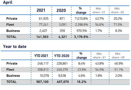SMMT registrations data, April 2021