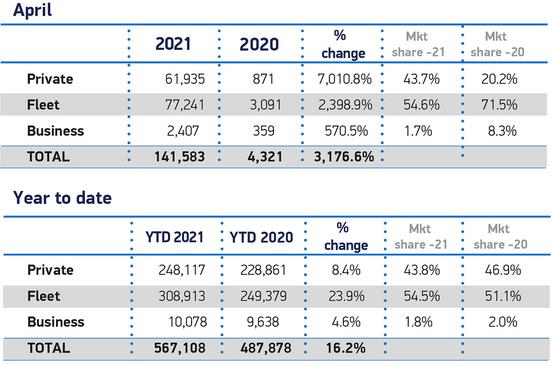 SMMT registrations data, April 2021