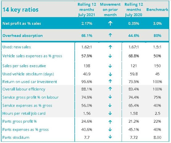 ASE July car dealer profitability KPI data