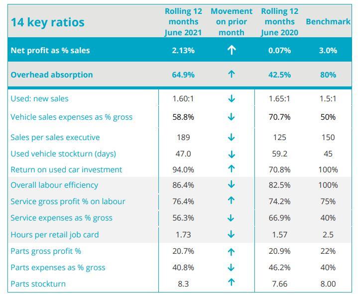 ASE car retail KPIs, June 2021
