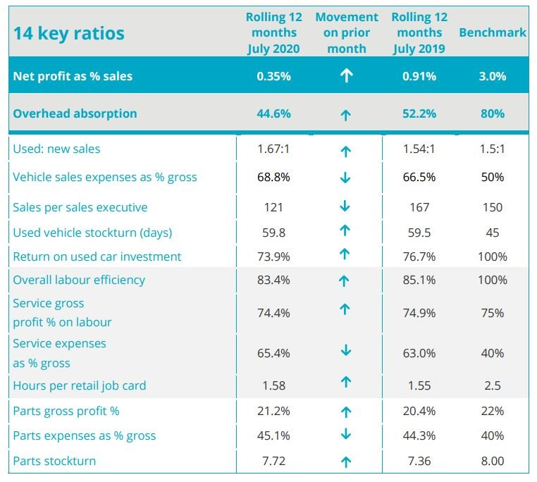 ASE Global Car Retailer Profitability KPIs for July, 2020