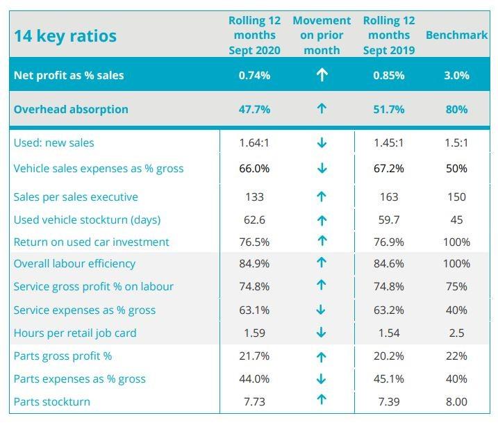 ASE car retail profitability report KPIs for September 2020