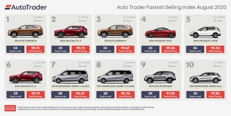Auto Trader's fastest selling used cars ranking, September 23, 2020