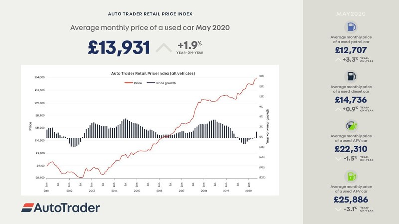 Auto Trader Retail Price Index showed used car price rises during May COVID-19 lockdown trading