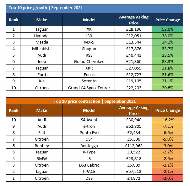 The Auto Trader Retail Price Index's most and least depreciating cars, September 2021