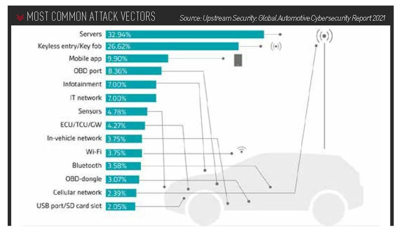 Cyber threat data from Global Automotive Cybersecurity Report 2021