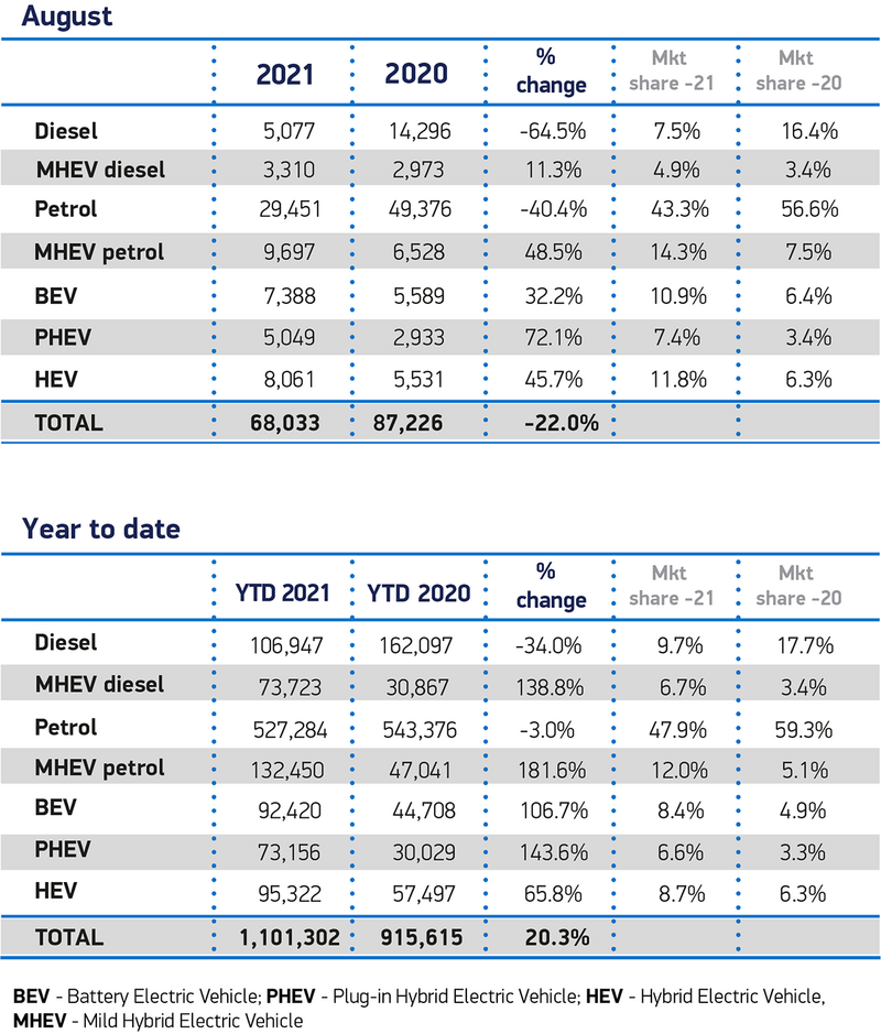SMNMT new car sales data by fuel type, August 2021