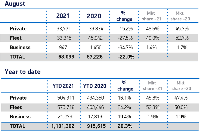 SMMT new car sales data by sector, August 2021