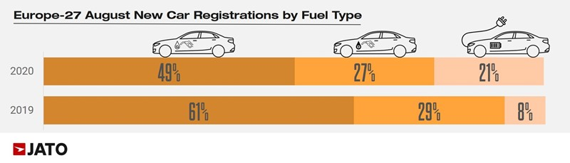 European new car registrations by fuel type, August 2020, provided by Jato Dynamics