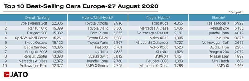 Europe's best-selling cars, August 2020, according to Jato Dynamics