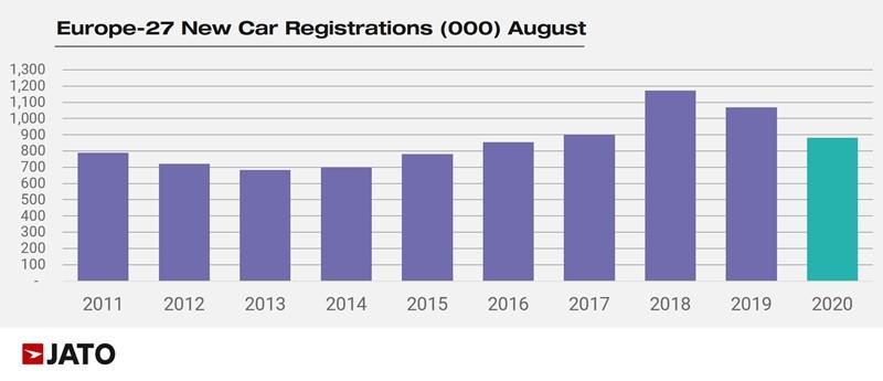 European August new car registrations data from Jato Dynamics
