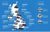 Auto Trader fastest selling cars, October 2016