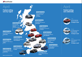 Auto Trader's fastest sellers, April