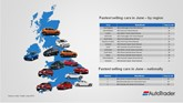 Auto Trader reveals fastest selling cars in June
