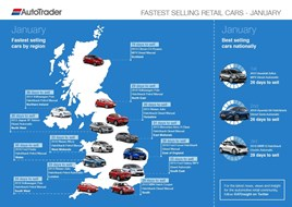 Auto Trader's fastest sellers by region, January 2017