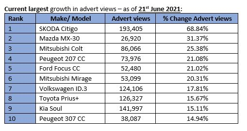 Auto Trader's advert view growth, by model, June 2021